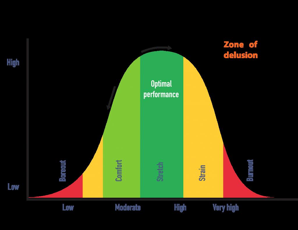 Delphis Pressure Performance Stress Curve