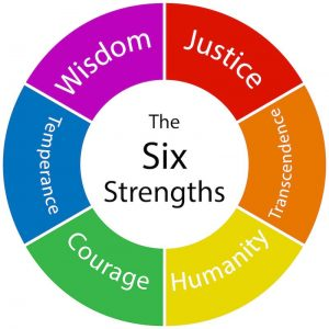 six strengths of strengths-based leadership