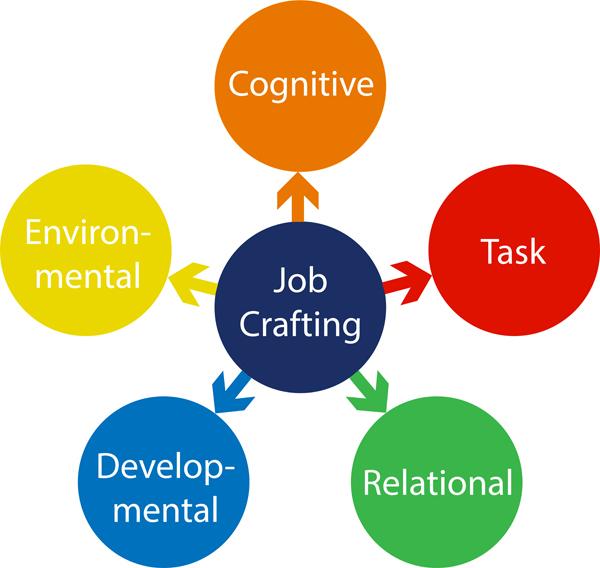 Five ways of job crafting