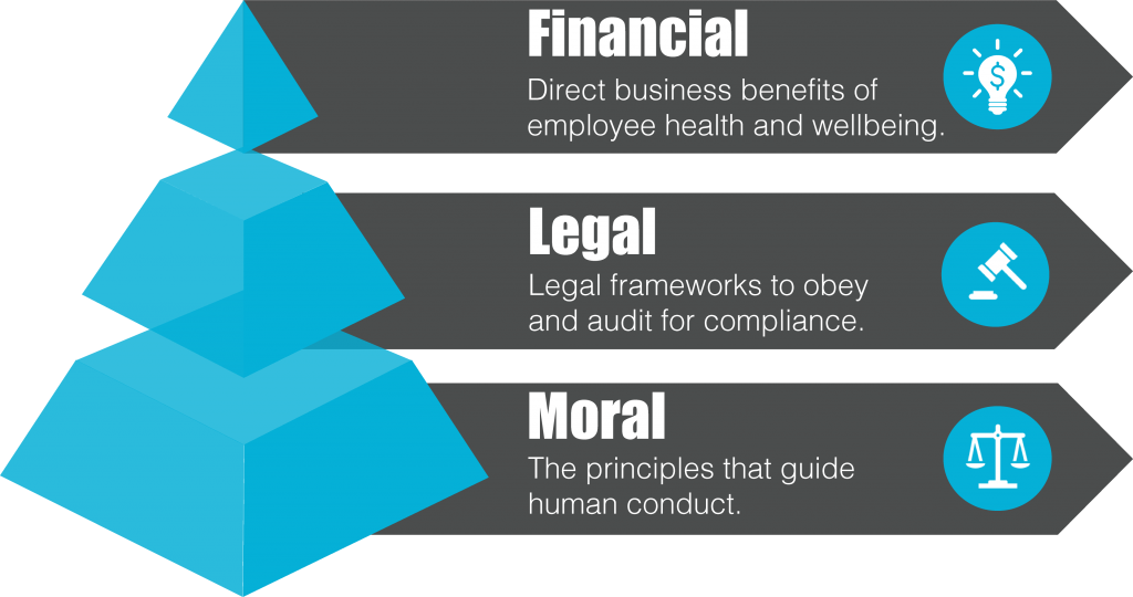 Health and Wellbeing Strategy Pyramid - Moral, Financial, Legal