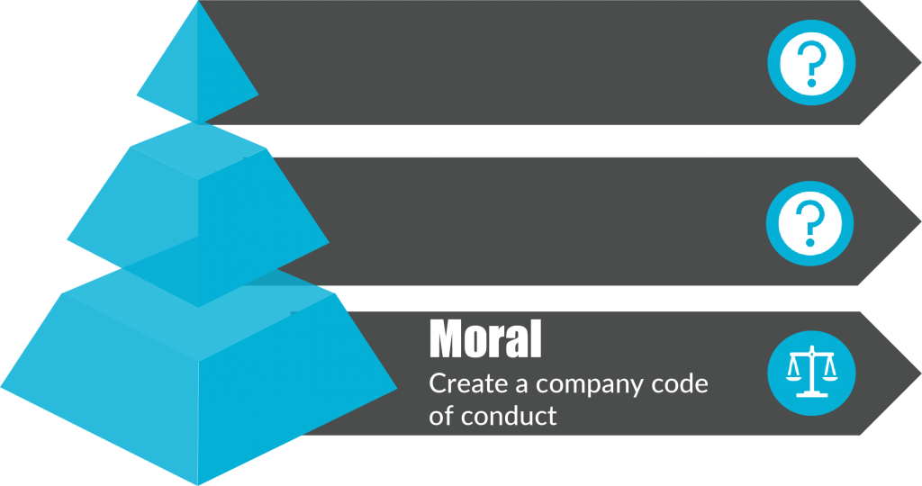 A Moral Code of Conduct is the base of your health and wellbeing pyramid