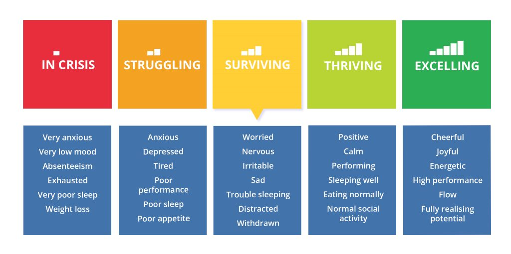 symptoms of the mental health continuum model